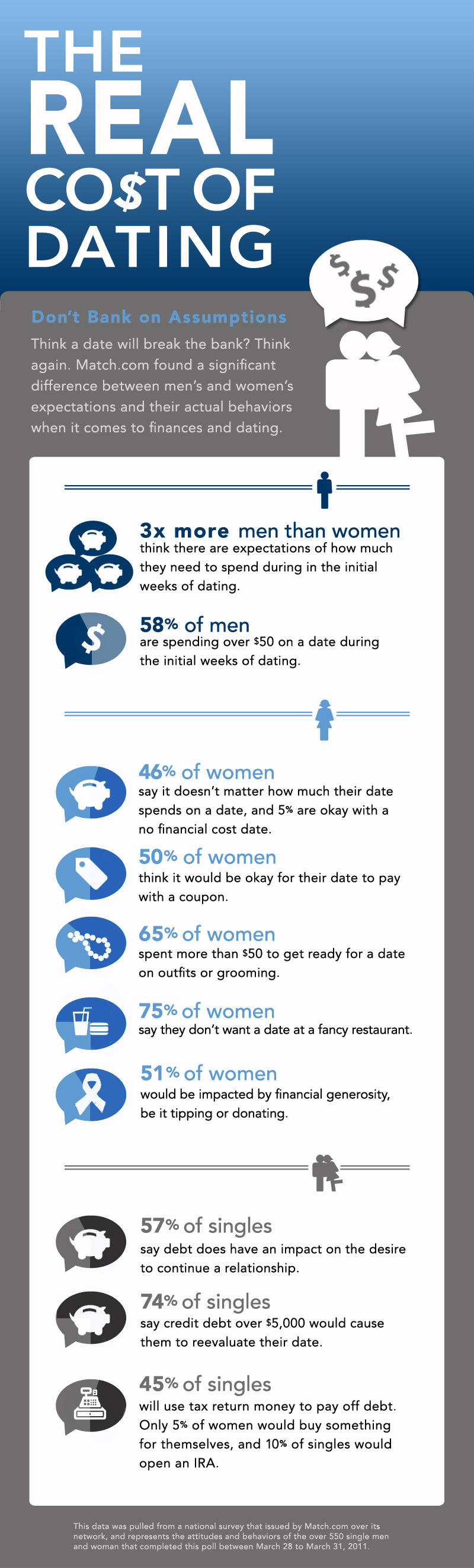 Cost of dating online