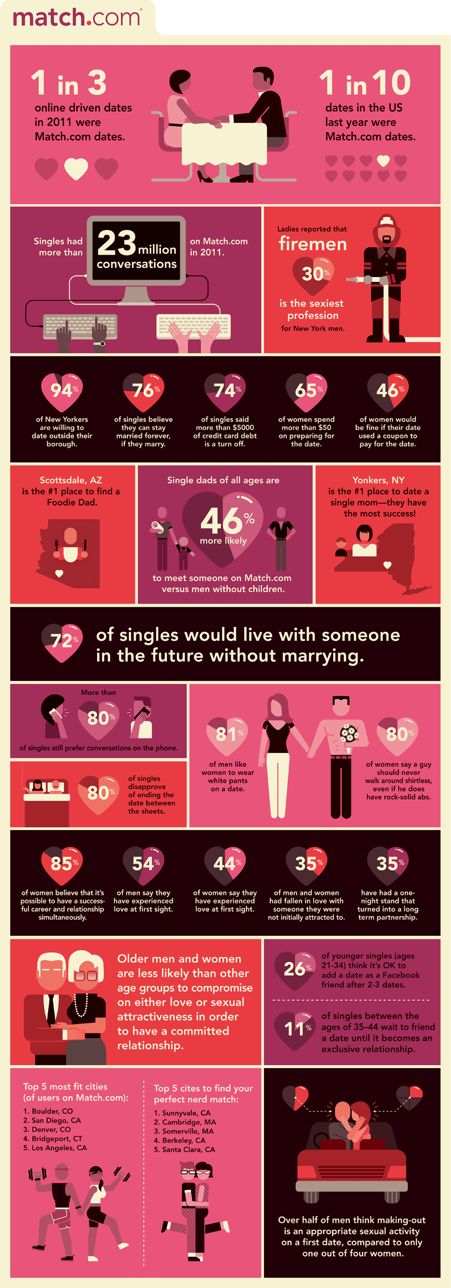 dating infographics